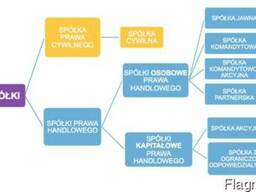 Открытие фирмы в Польше. Любой вид деятельности.
